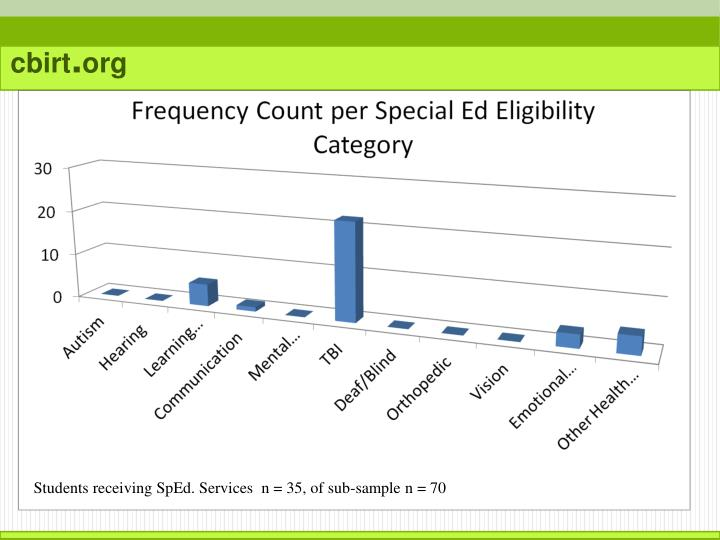 Students receiving SpEd. Services  n = 35, of sub-sample n = 70