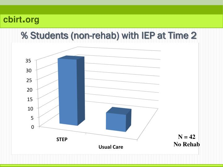 % Students (non-rehab) with IEP at Time 2