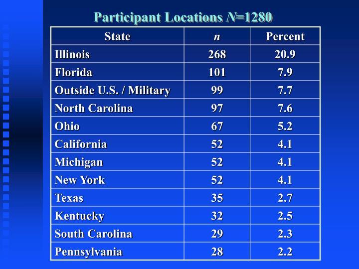 Participant Locations