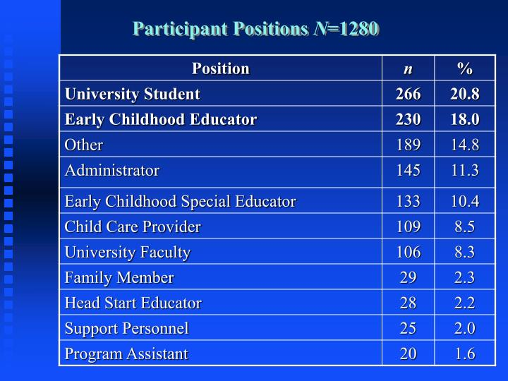 Participant Positions