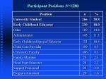 participant positions n 1280