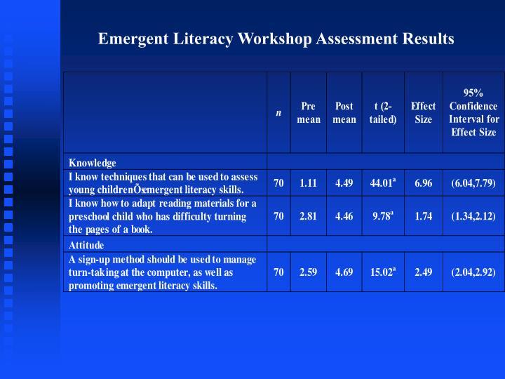 Emergent Literacy Workshop Assessment Results