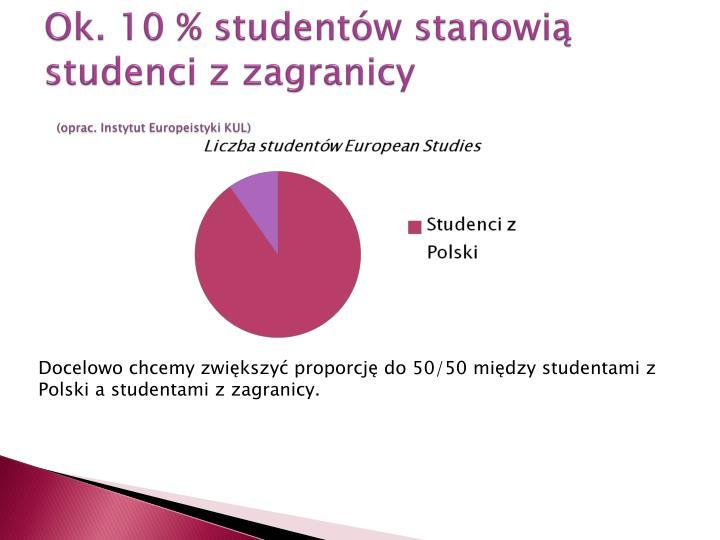 Ok. 10 % studentów stanowią studenci z zagranicy