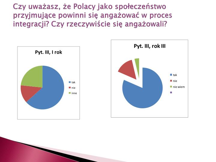 Czy uważasz, że Polacy jako społeczeństwo przyjmujące powinni się angażować w proces integracji? Czy rzeczywiście się angażowali?