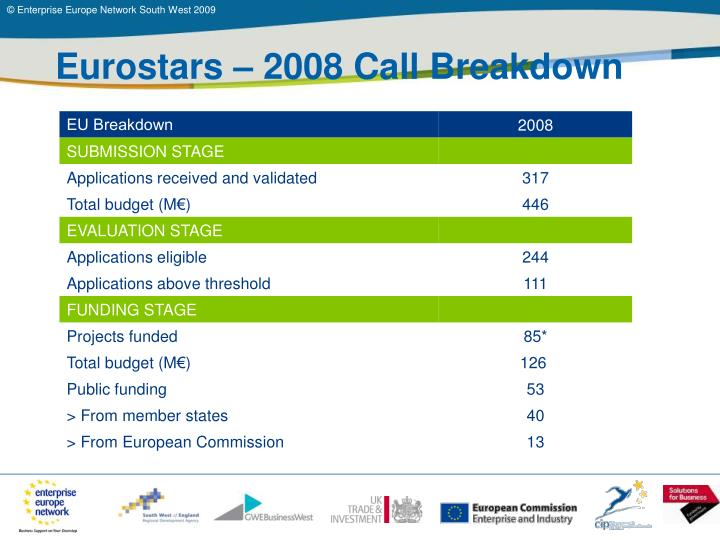 Eurostars – 2008 Call Breakdown