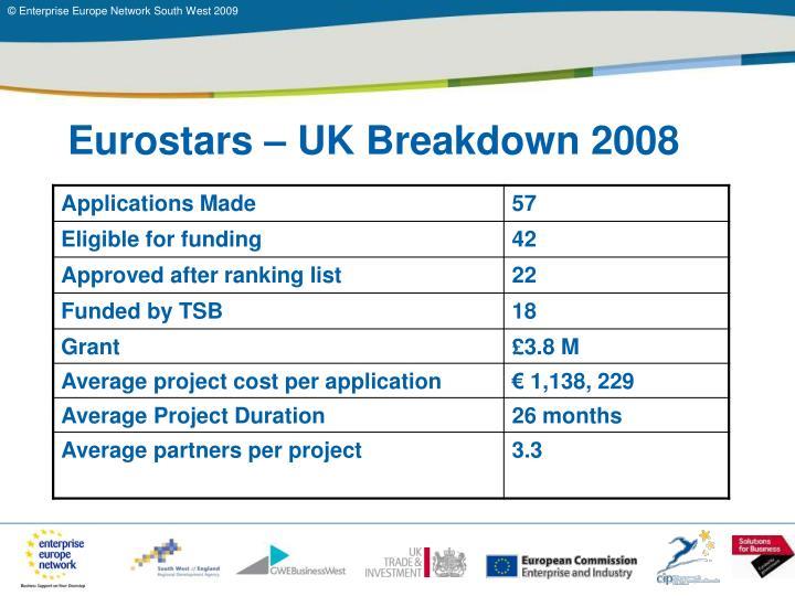 Eurostars – UK Breakdown 2008