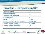 eurostars uk breakdown 2008