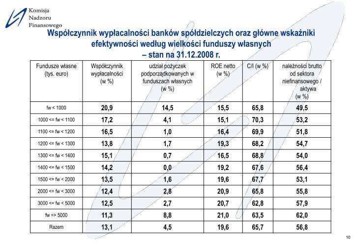 Współczynnik wypłacalności banków spółdzielczych oraz główne wskaźniki efektywności według wielkości funduszy własnych
