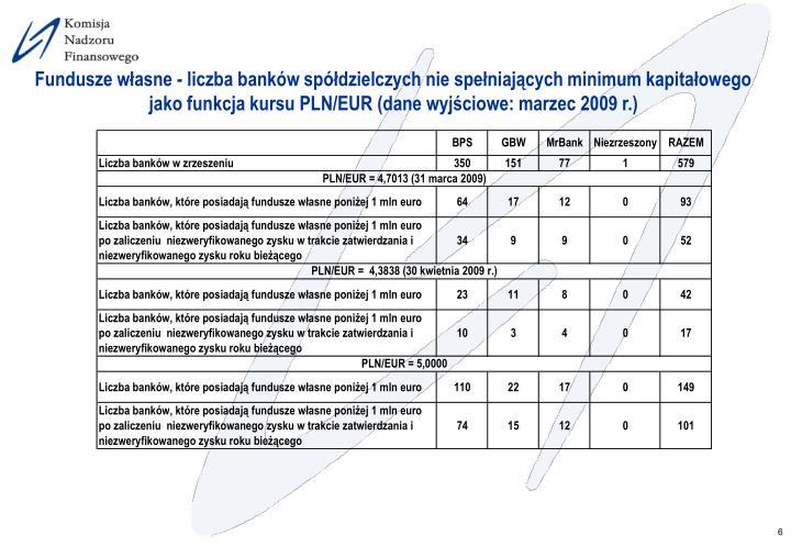 Fundusze własne - liczba banków spółdzielczych nie spełniających minimum kapitałowego jako funkcja kursu PLN/EUR (dane wyjściowe: marzec 2009 r.)