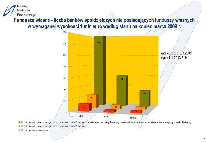 Fundusze własne - liczba banków spółdzielczych nie posiadających funduszy własnych