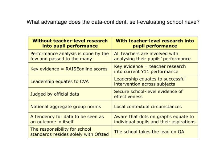 What advantage does the data-confident, self-evaluating school have?