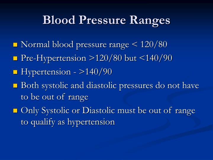 Blood Pressure Ranges