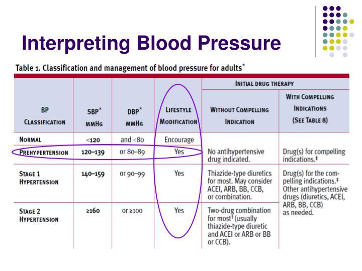 Interpreting Blood Pressure
