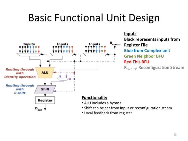Basic Functional Unit Design