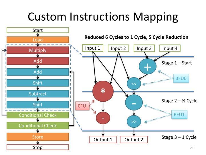 Custom Instructions Mapping