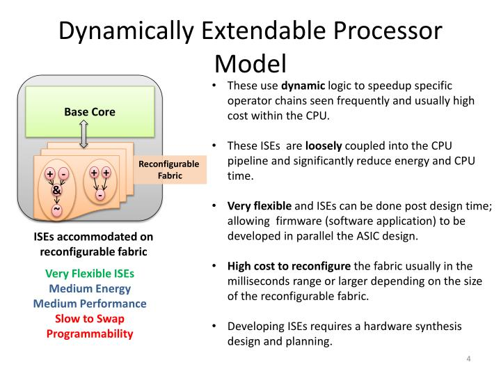 Dynamically Extendable Processor Model