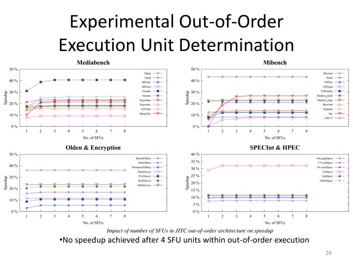 Experimental Out-of-Order