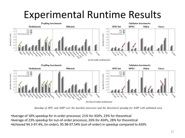 Experimental Runtime Results