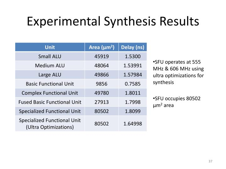 Experimental Synthesis Results