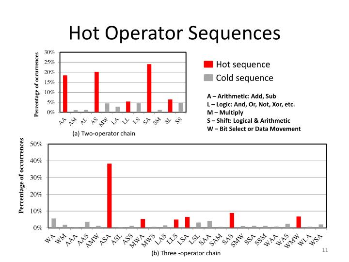 Hot Operator Sequences
