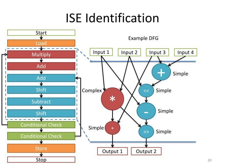ISE Identification