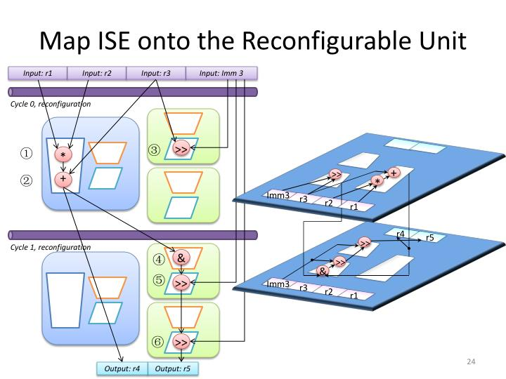Map ISE onto the Reconfigurable Unit