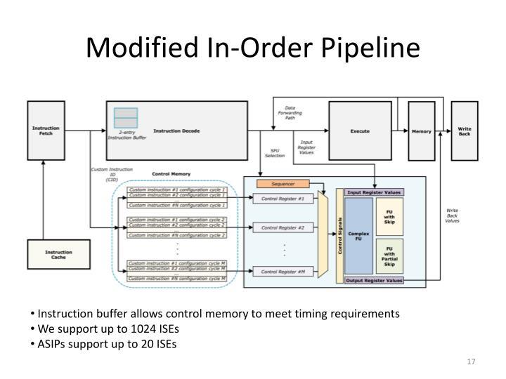 Modified In-Order Pipeline
