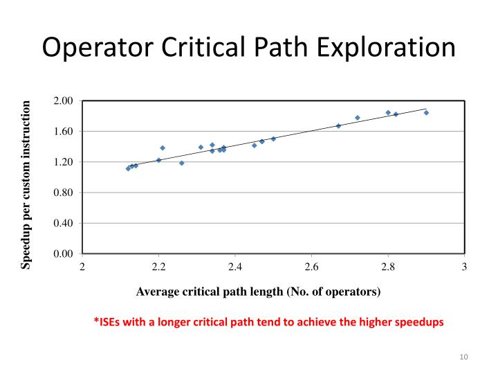 Operator Critical Path Exploration