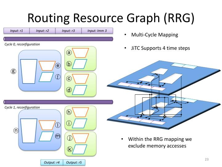 Routing Resource Graph (RRG)