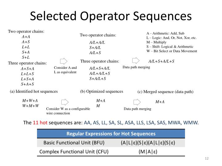 Selected Operator Sequences