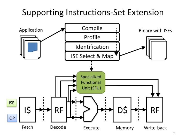 Supporting Instructions-Set Extension