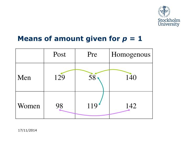 Means of amount given for