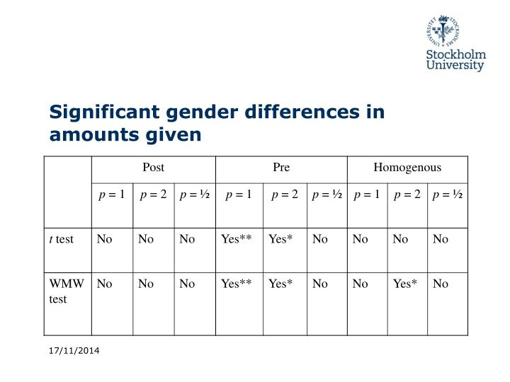 Significant gender differences in amounts given