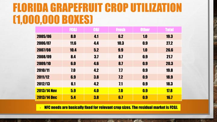 Florida Grapefruit Crop Utilization