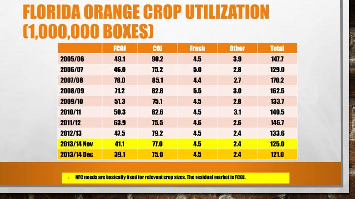 Florida Orange Crop Utilization