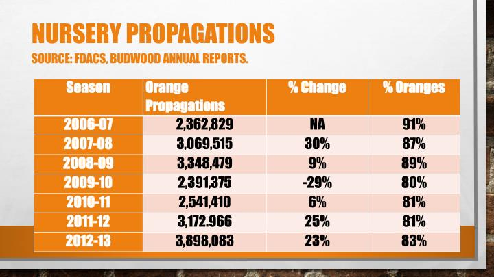 Nursery propagations source fdacs budwood annual reports