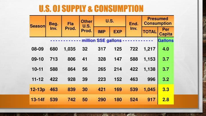 U.S. OJ Supply & Consumption