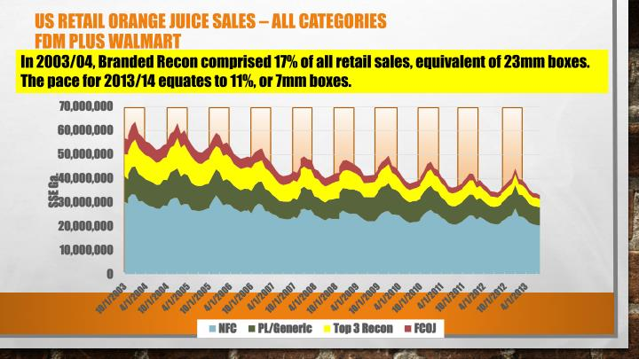US Retail Orange Juice Sales – All Categories