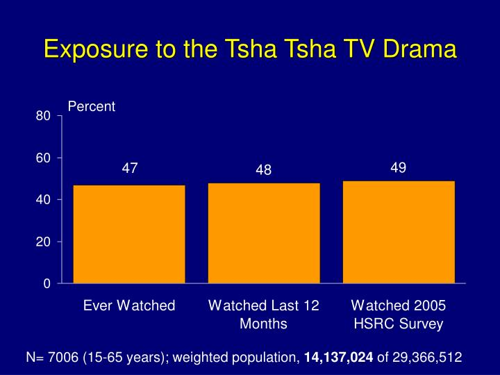 Exposure to the Tsha Tsha TV Drama