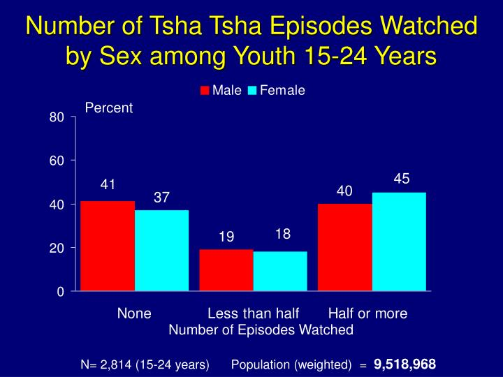 Number of Tsha Tsha Episodes Watched