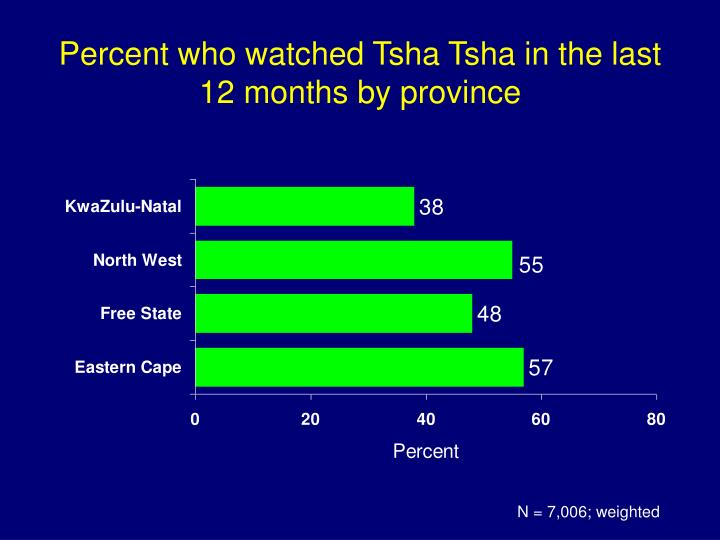 Percent who watched Tsha Tsha in the last