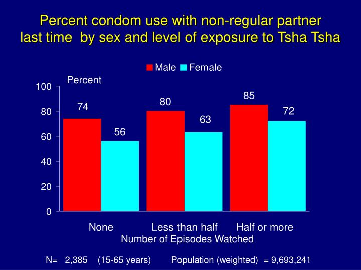 Percent condom use with non-regular partner