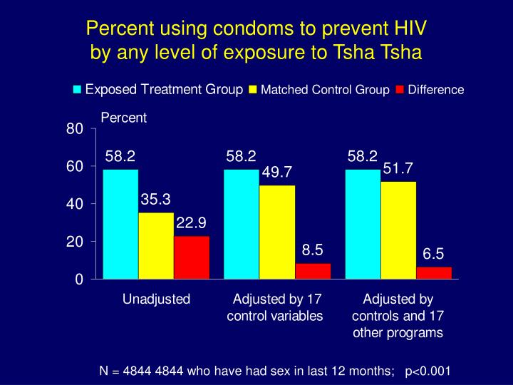 Percent using condoms to prevent HIV
