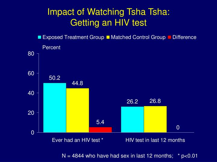 Impact of Watching Tsha Tsha:
