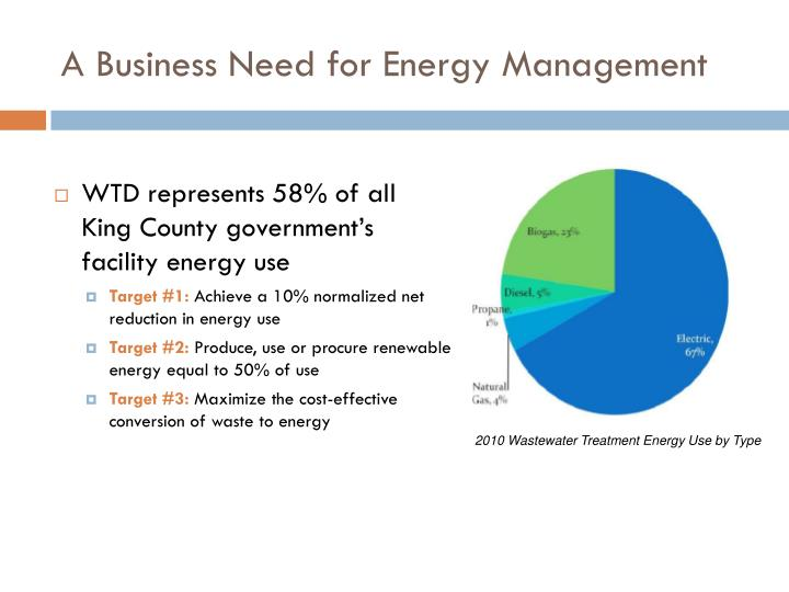 A Business Need for Energy Management