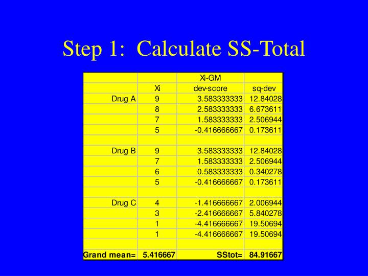 Step 1:  Calculate SS-Total