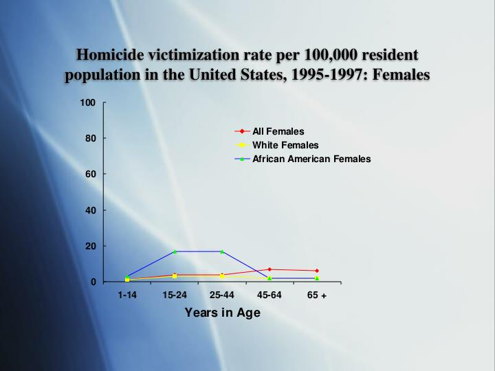 Homicide victimization rate per 100,000 resident population in the United States, 1995-1997: Females