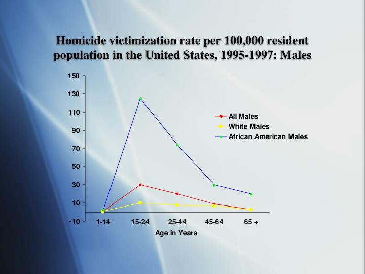 Homicide victimization rate per 100,000 resident population in the United States, 1995-1997: Males