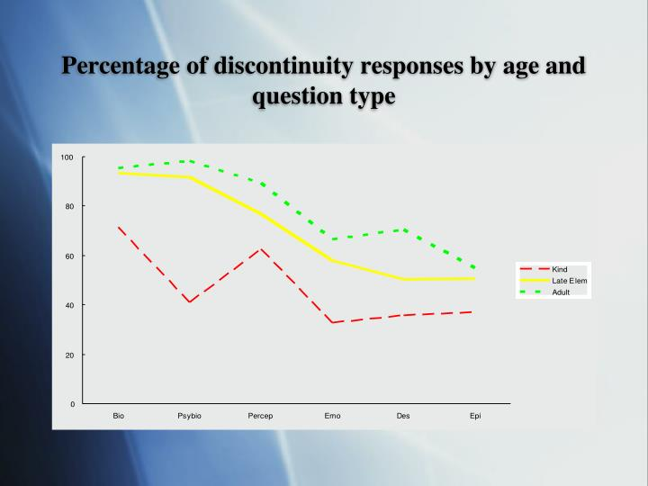 Percentage of discontinuity responses by age and question type