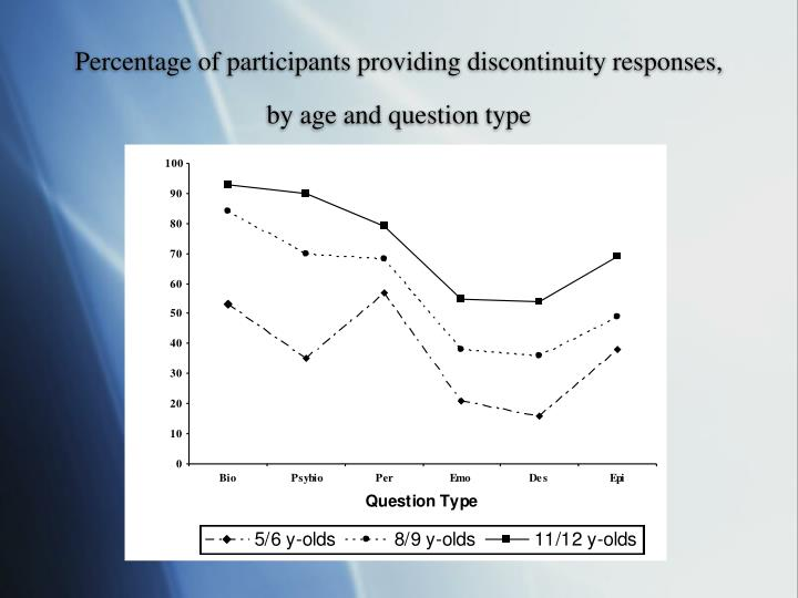 Percentage of participants providing discontinuity responses, by age and question type